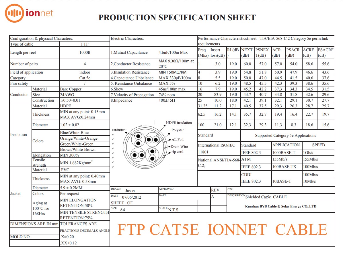 ftpcat5e